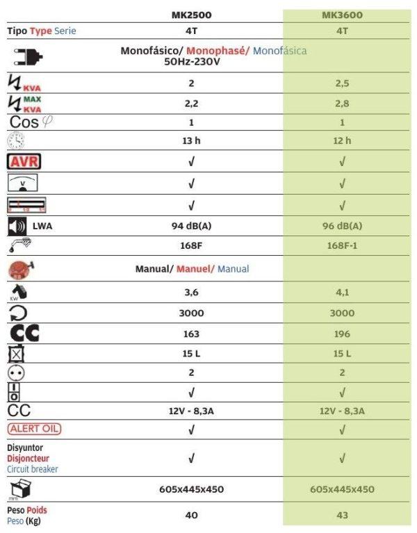 tabla características generador campeon mk-3600