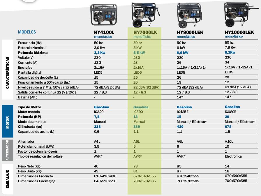 Generador HYUNDAI HY7000LK LED