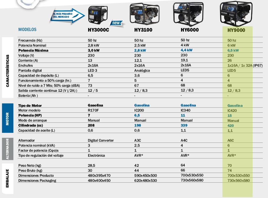 Generador electrico HYUNDAI HY9000 mono