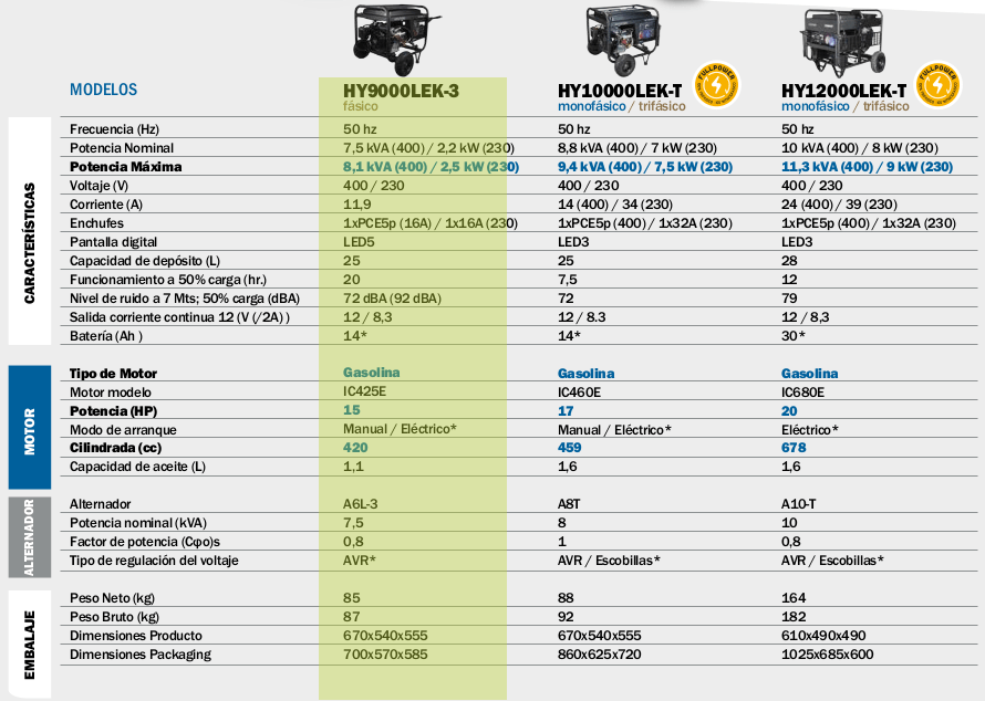 Generador electrico HYUNDAI HY9000LEK3 trifásico