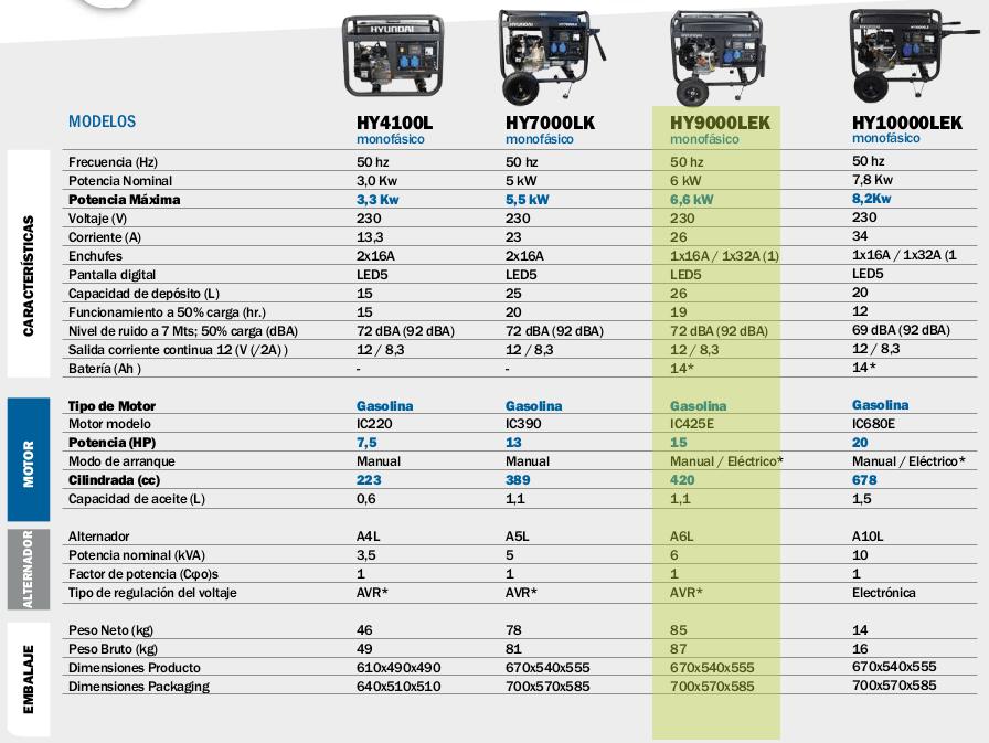 Generador electrico HYUNDAI HY9000LEK