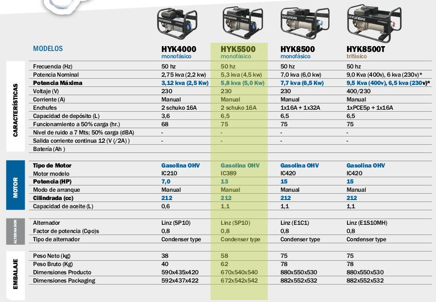 Generador electrico HYUNDAI HYK5500 mono