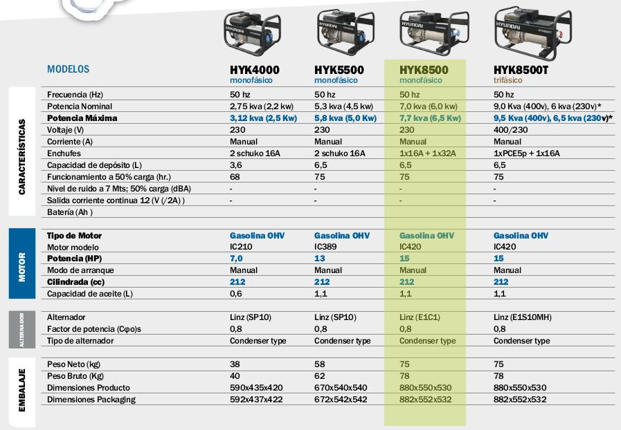 Generador electrico HYUNDAI HYK8500 mono