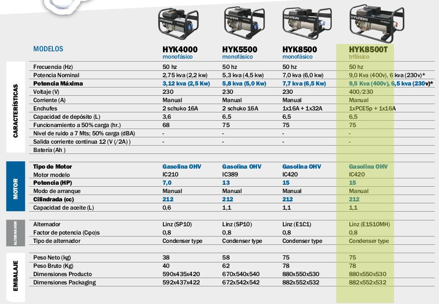 Generador electrico HYUNDAI HYK8500T trifásico