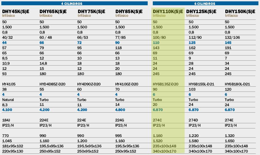 Generadores Hyundai DHY110K(S)E diesel trifásicos
