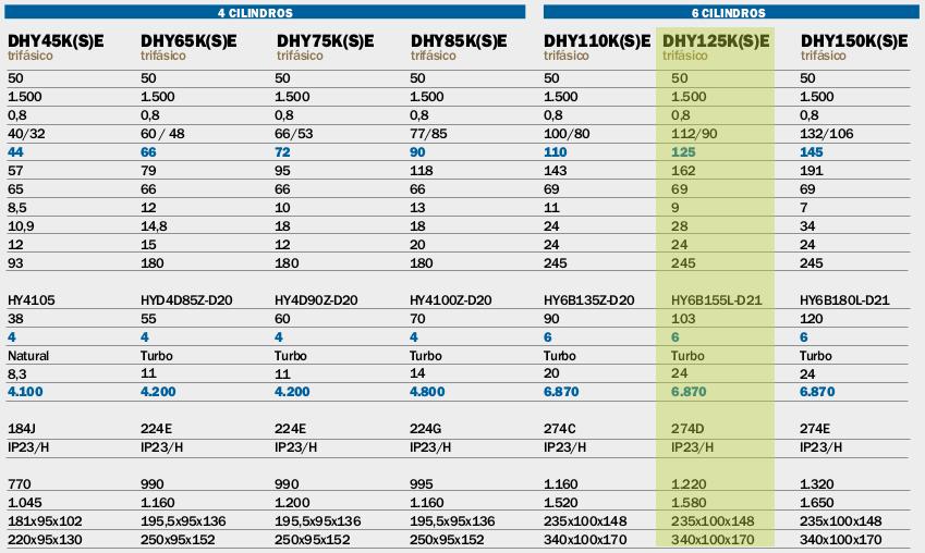 Generadores Hyundai DHY125K(S)E diesel trifásicos