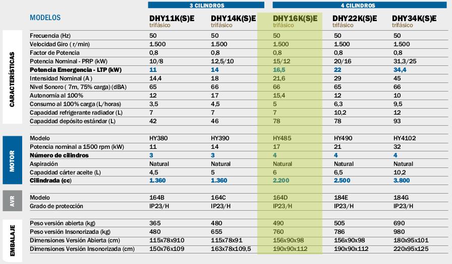 Generadores Hyundai DHY16K(S)E diesel trifásicos