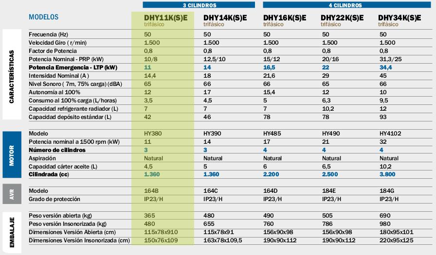Generadores Hyundai DHY11K(S)E diesel trifásicos