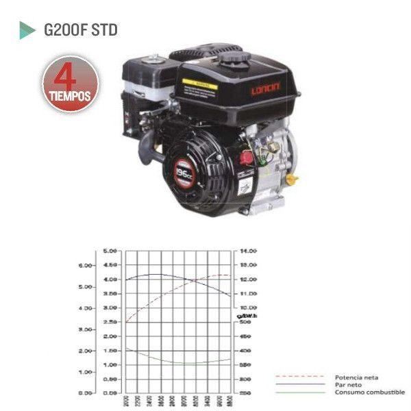Motor Loncin G200F STD para generadores electricos