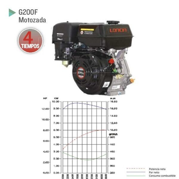 Motor Loncin G270FG para generadores electricos