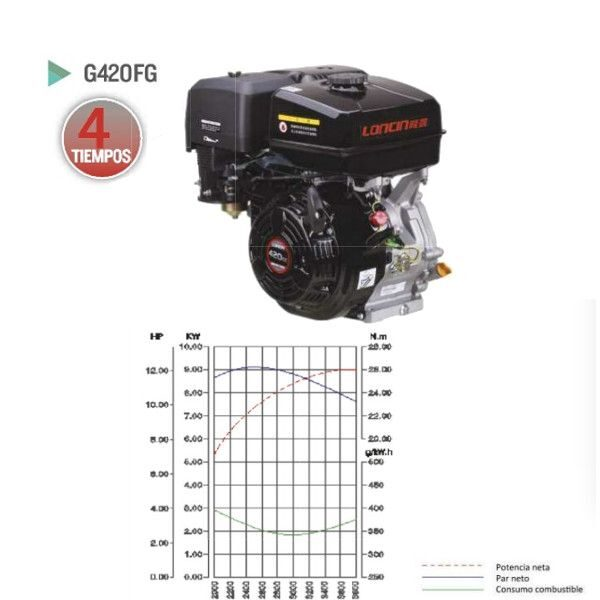 Motor Loncin G420FG para generadores electricos