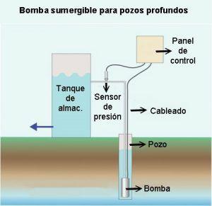 Grafico de bombas para pozos sumergibles profundos - Intermaquinas