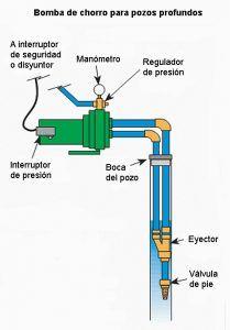 Tableau des pompes pour puits profonds - Intermaquinas