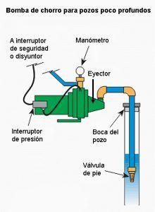Tableau des pompes pour puits peu profonds